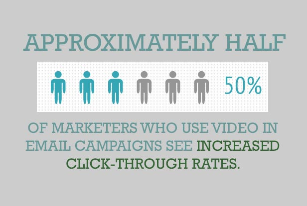 3 Ways to Increase Traffic to Your Website Through Video