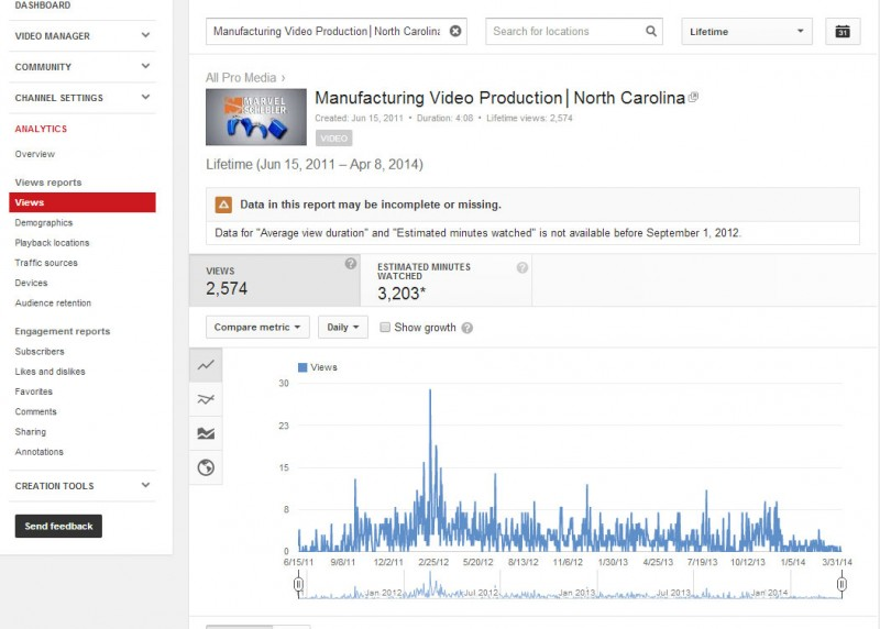 All-Pro-Media-YouTube-Metrics